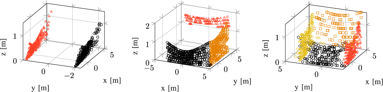 Figure 2 for A Unified NMPC Scheme for MAVs Navigation with 3D Collision Avoidance under Position Uncertainty