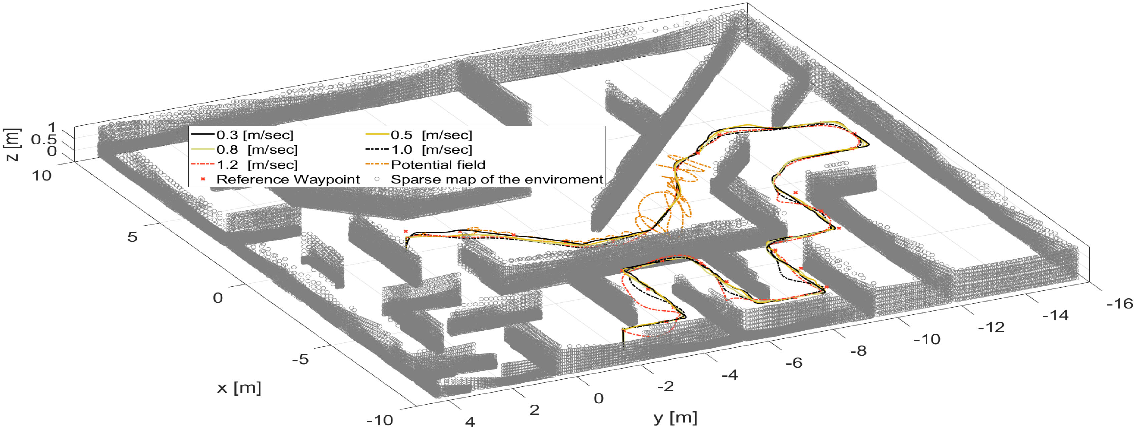 Figure 4 for A Unified NMPC Scheme for MAVs Navigation with 3D Collision Avoidance under Position Uncertainty