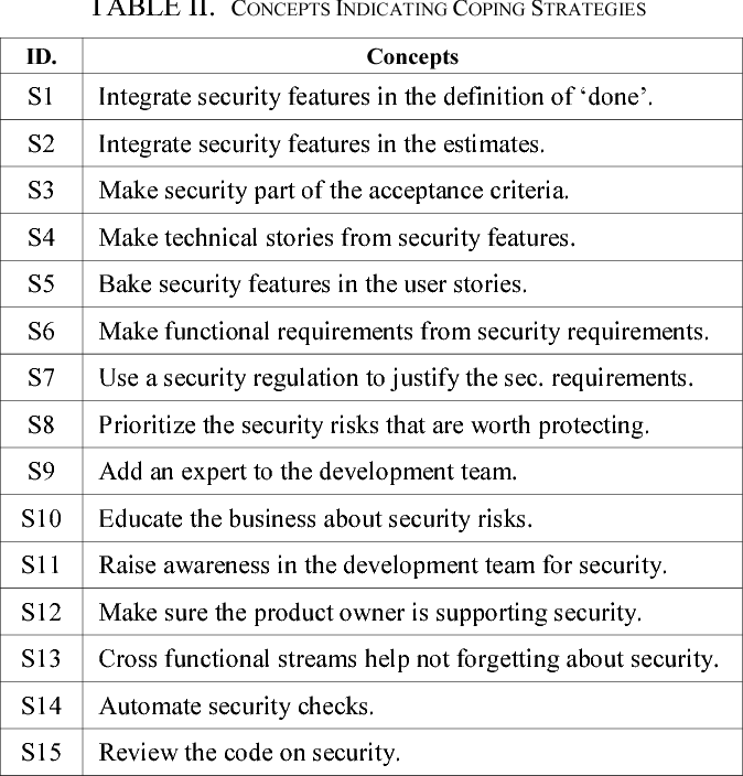 Table II from Agile Practitioners' Understanding of Security