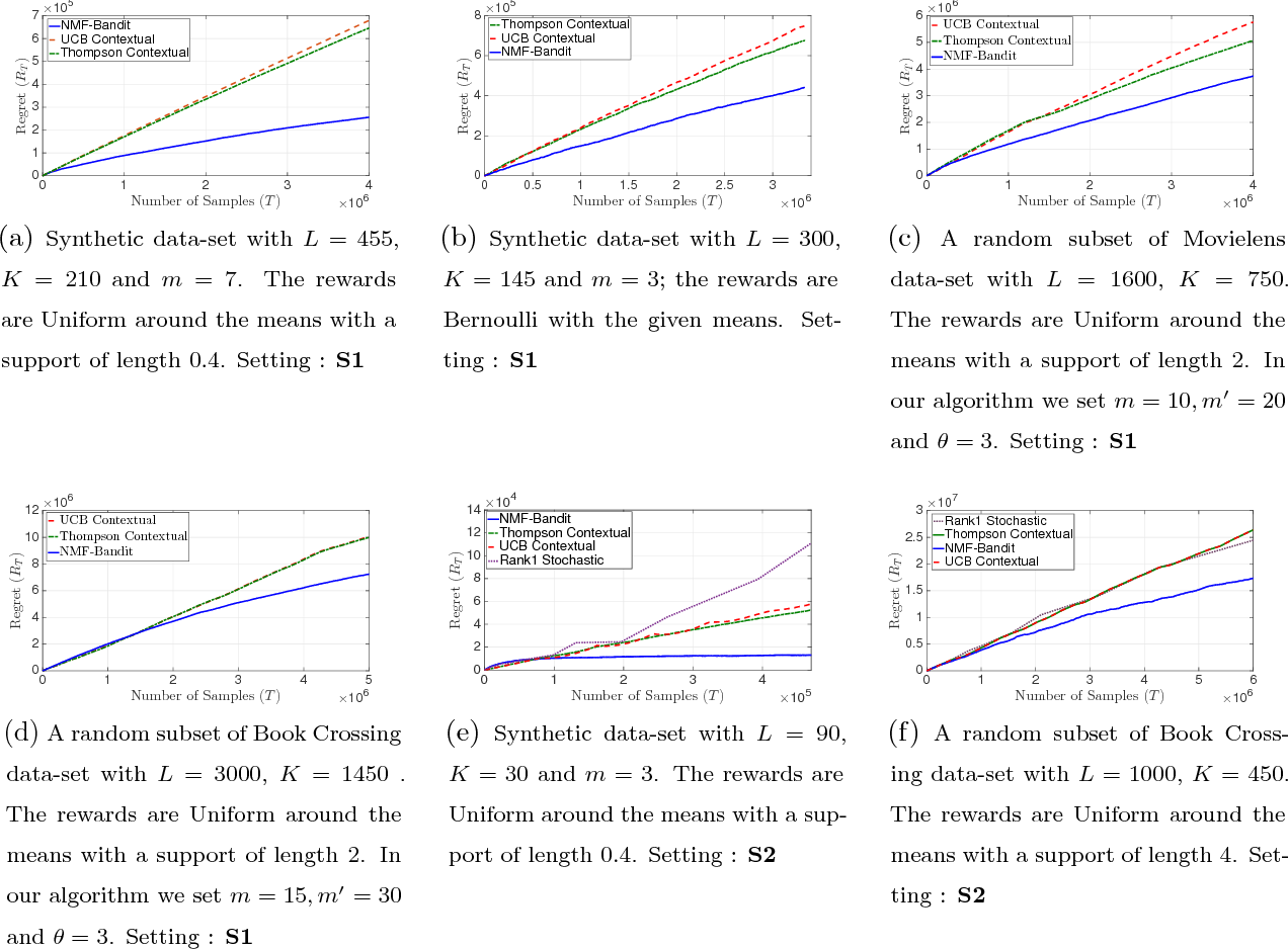 Figure 2 for Contextual Bandits with Latent Confounders: An NMF Approach