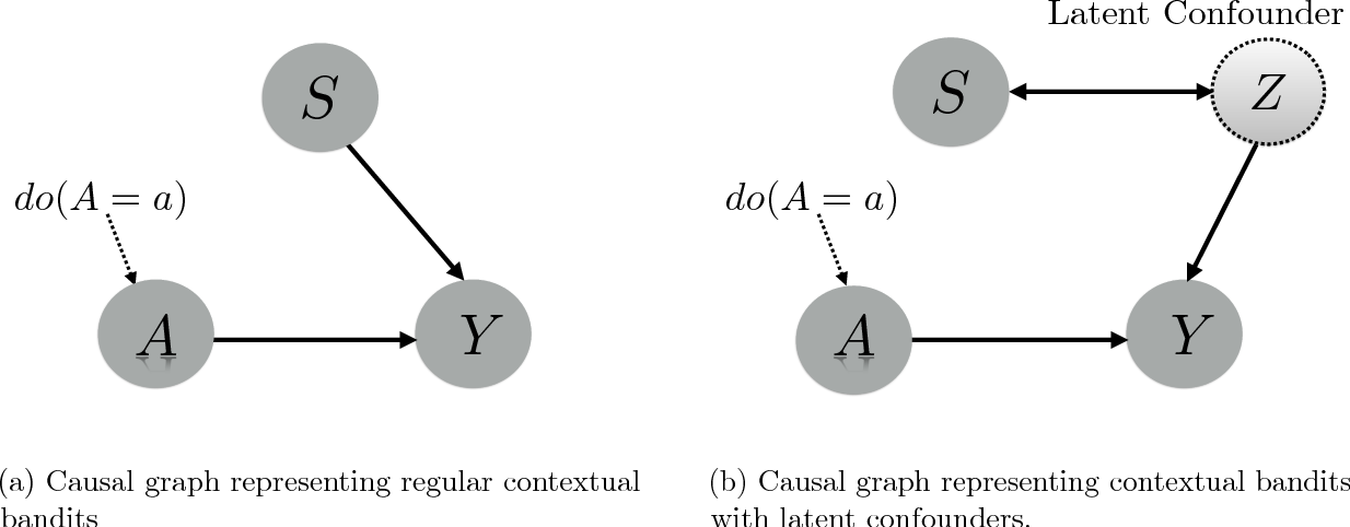 Figure 1 for Contextual Bandits with Latent Confounders: An NMF Approach