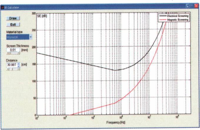 Clemson vehicular electronics laboratory: plane wave shielding.