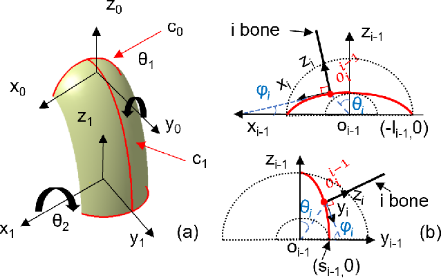 Figure 2 for A Novel Approach to Model the Kinematics of Human Fingers Based on an Elliptic Multi-Joint Configuration