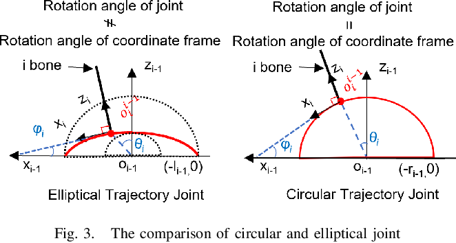 Figure 3 for A Novel Approach to Model the Kinematics of Human Fingers Based on an Elliptic Multi-Joint Configuration