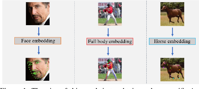 Figure 1 for Self-supervised learning of class embeddings from video