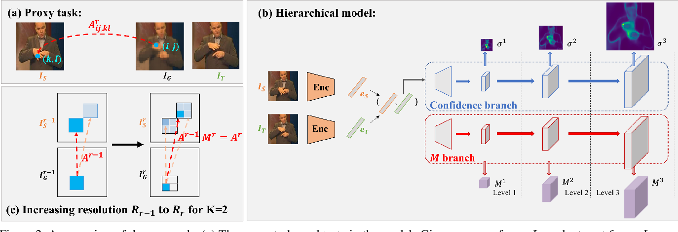 Figure 3 for Self-supervised learning of class embeddings from video