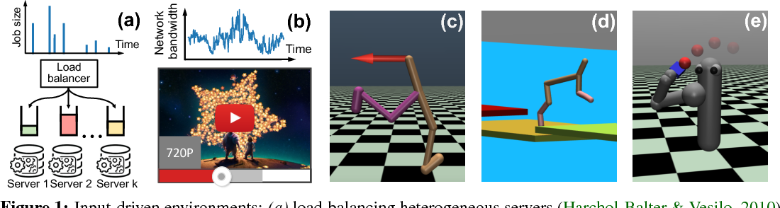 Figure 1 for Variance Reduction for Reinforcement Learning in Input-Driven Environments