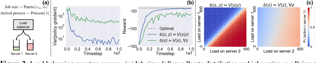 Figure 2 for Variance Reduction for Reinforcement Learning in Input-Driven Environments