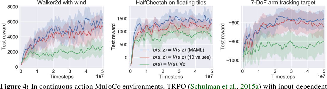 Figure 3 for Variance Reduction for Reinforcement Learning in Input-Driven Environments
