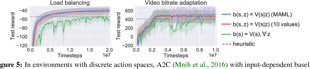 Figure 4 for Variance Reduction for Reinforcement Learning in Input-Driven Environments