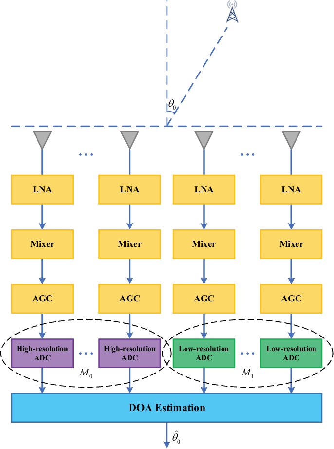 Figure 1 for On Performance Loss of DOA Measurement Using Massive MIMO Receiver with Mixed-ADCs