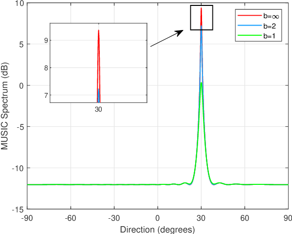 Figure 2 for On Performance Loss of DOA Measurement Using Massive MIMO Receiver with Mixed-ADCs