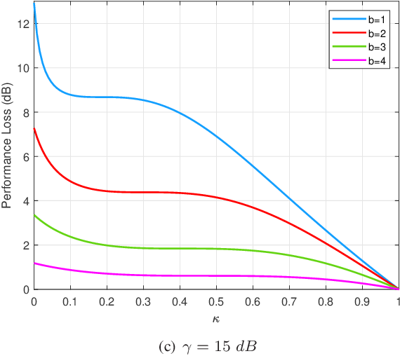 Figure 3 for On Performance Loss of DOA Measurement Using Massive MIMO Receiver with Mixed-ADCs