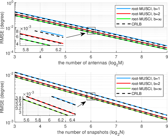 Figure 4 for On Performance Loss of DOA Measurement Using Massive MIMO Receiver with Mixed-ADCs