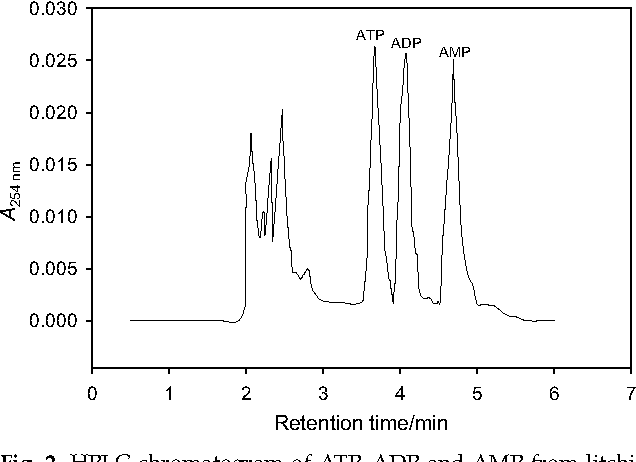 Figure 1 from FTB-1485 ) A Simple and Rapid Determination of ATP