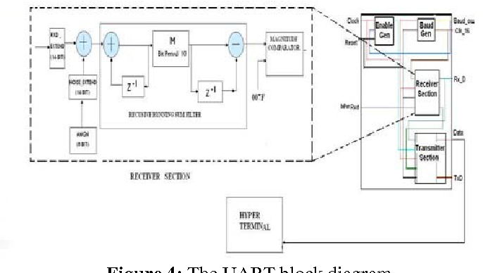 Figure 4 from A Robust UART Implementation for Industrial