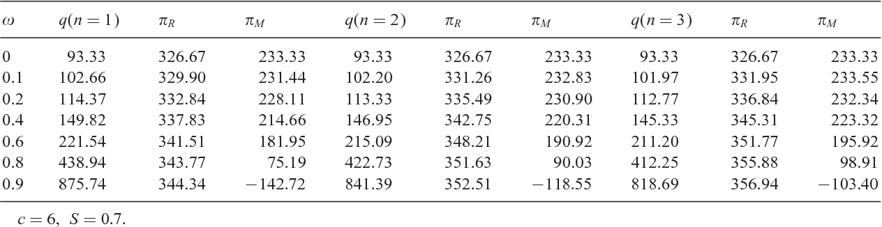 Table 1 The impact of ! and n on q and