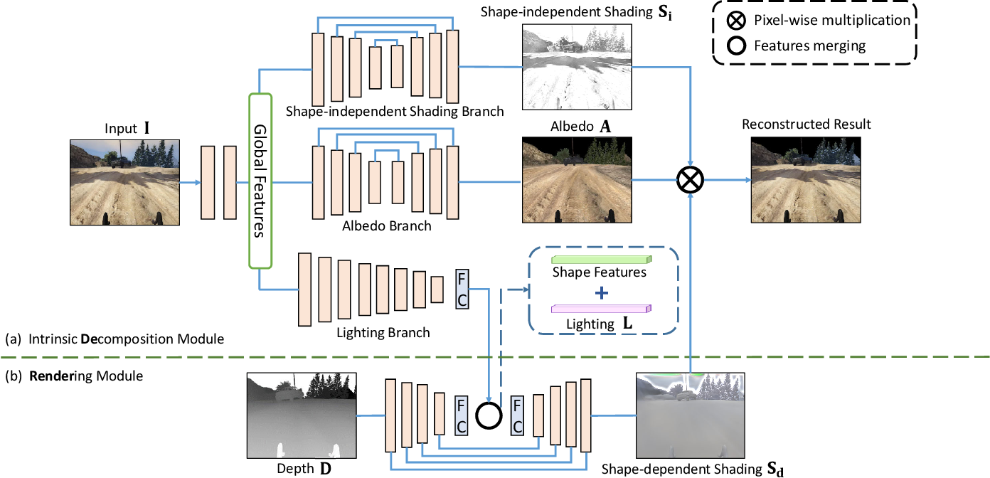 Figure 1 for DeRenderNet: Intrinsic Image Decomposition of Urban Scenes with Shape-(In)dependent Shading Rendering