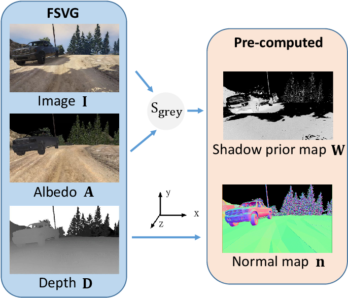 Figure 3 for DeRenderNet: Intrinsic Image Decomposition of Urban Scenes with Shape-(In)dependent Shading Rendering
