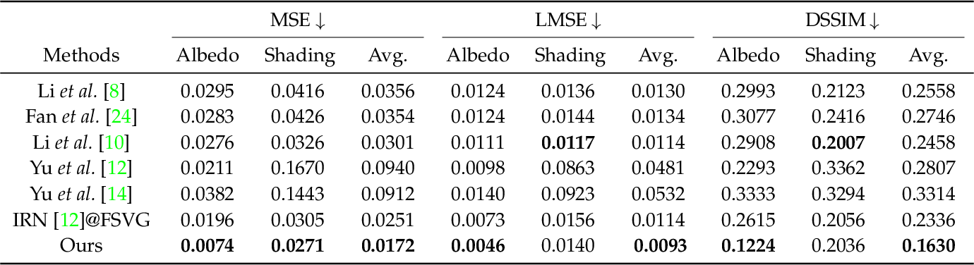 Figure 2 for DeRenderNet: Intrinsic Image Decomposition of Urban Scenes with Shape-(In)dependent Shading Rendering