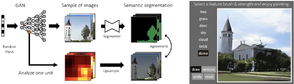 Figure 2 for Interpreting Generative Adversarial Networks for Interactive Image Generation