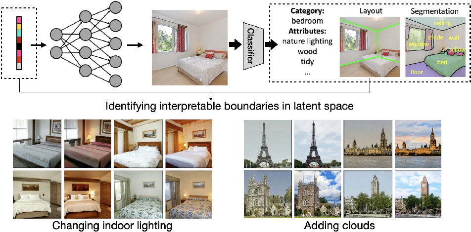 Figure 3 for Interpreting Generative Adversarial Networks for Interactive Image Generation