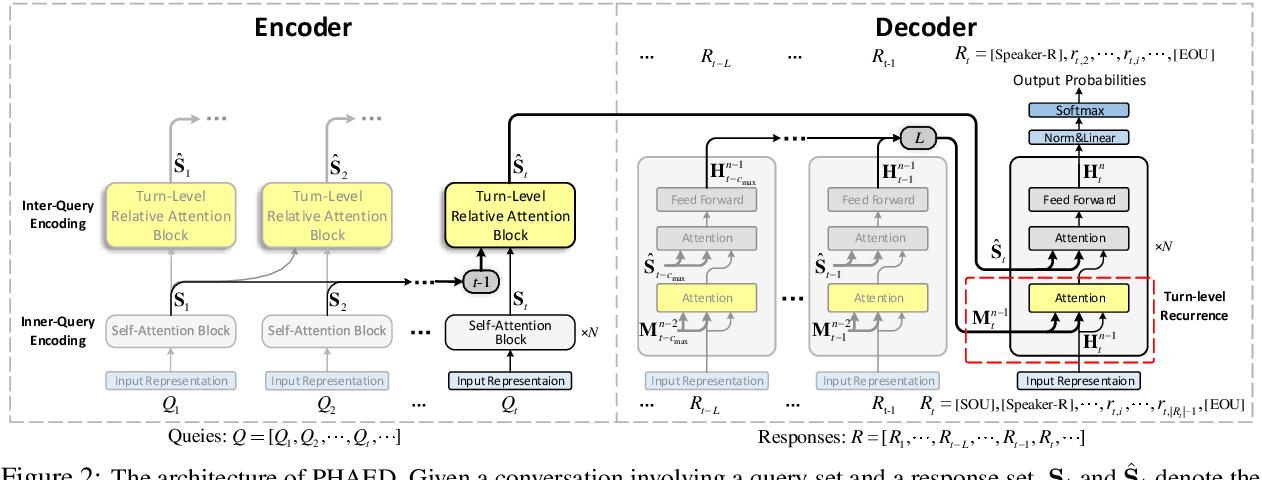 Figure 3 for A Speaker-Aware Learning Framework for Improving Multi-turn Dialogue Coherence