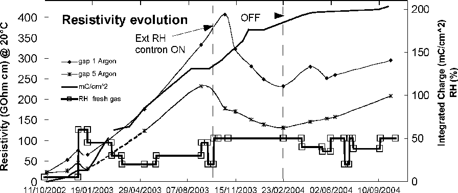 Fig 4 Plate Resistivity Evolution Only The Gaps With The Highest And The