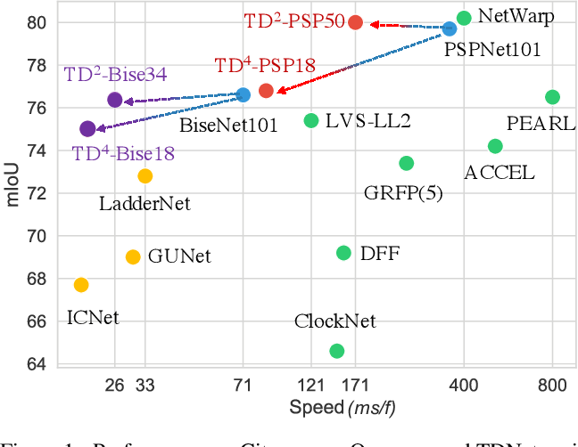 Figure 1 for Temporally Distributed Networks for Fast Video Semantic Segmentation