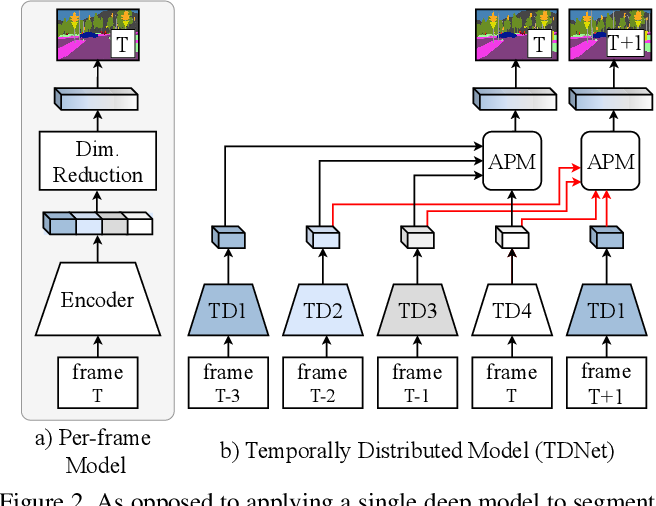 Figure 3 for Temporally Distributed Networks for Fast Video Semantic Segmentation