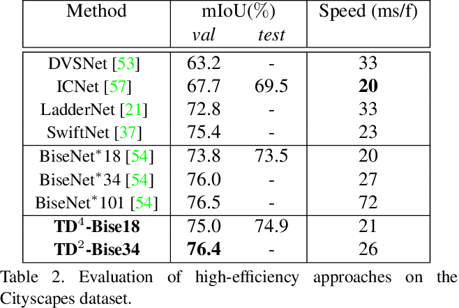 Figure 4 for Temporally Distributed Networks for Fast Video Semantic Segmentation