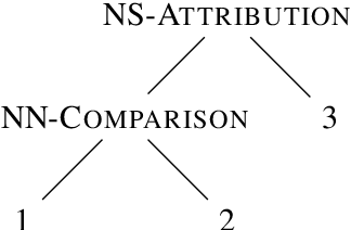 Figure 1 for Cross-lingual RST Discourse Parsing