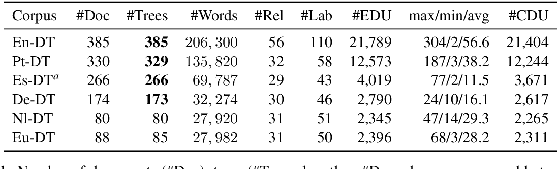 Figure 2 for Cross-lingual RST Discourse Parsing