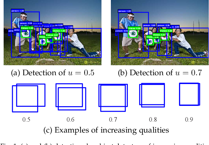 Figure 1 for Cascade R-CNN: High Quality Object Detection and Instance Segmentation