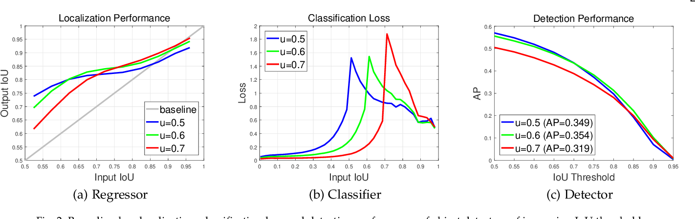 Figure 3 for Cascade R-CNN: High Quality Object Detection and Instance Segmentation