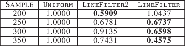 Figure 4 for Streaming Coresets for Symmetric Tensor Factorization