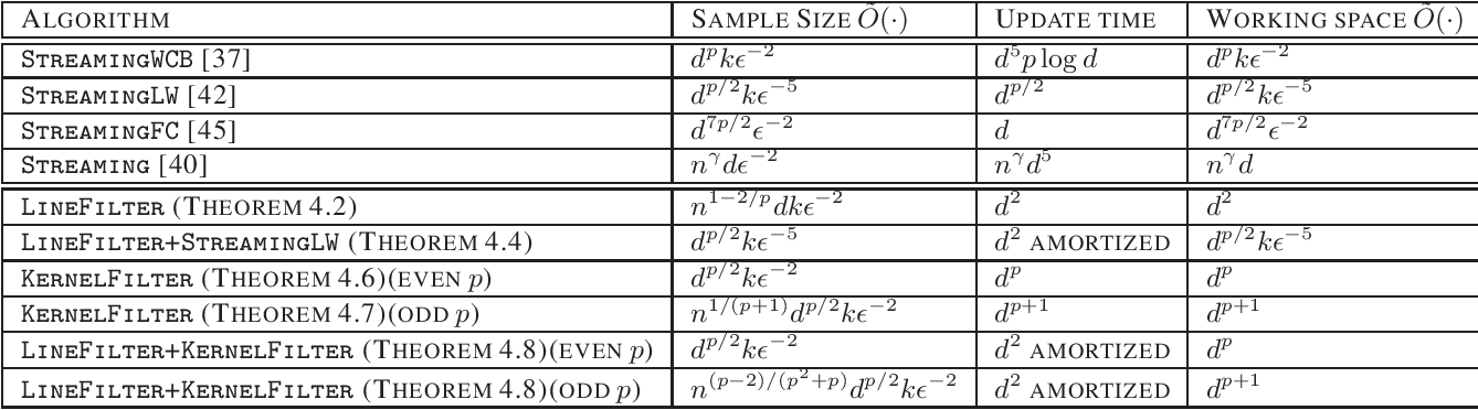 Figure 1 for Streaming Coresets for Symmetric Tensor Factorization