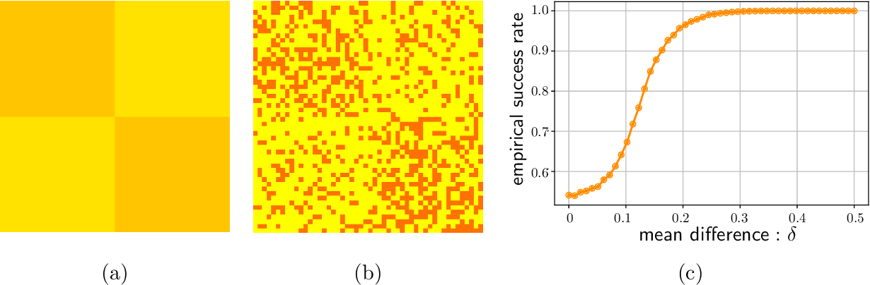 Figure 1 for Spectral Methods for Data Science: A Statistical Perspective