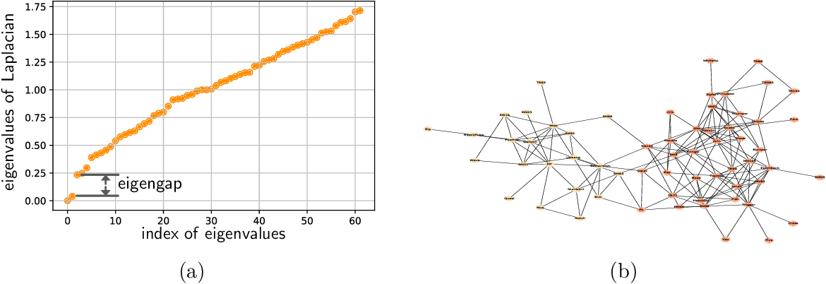 Figure 2 for Spectral Methods for Data Science: A Statistical Perspective