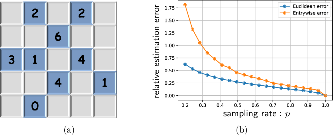 Figure 4 for Spectral Methods for Data Science: A Statistical Perspective