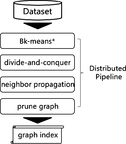 Figure 4 for Large-Scale Visual Search with Binary Distributed Graph at Alibaba