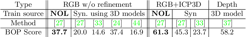 Figure 4 for Neural Object Learning for 6D Pose Estimation Using a Few Cluttered Images