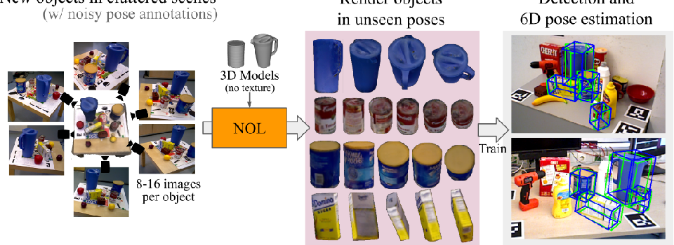 Figure 1 for Neural Object Learning for 6D Pose Estimation Using a Few Cluttered Images