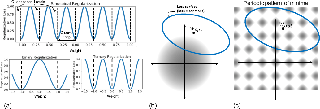 Figure 1 for SinReQ: Generalized Sinusoidal Regularization for Automatic Low-Bitwidth Deep Quantized Training