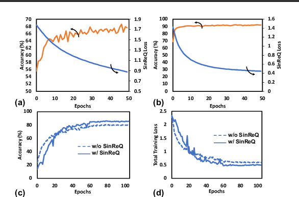 Figure 4 for SinReQ: Generalized Sinusoidal Regularization for Automatic Low-Bitwidth Deep Quantized Training