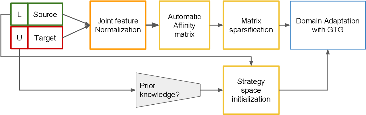 Figure 1 for Unsupervised Domain Adaptation using Graph Transduction Games