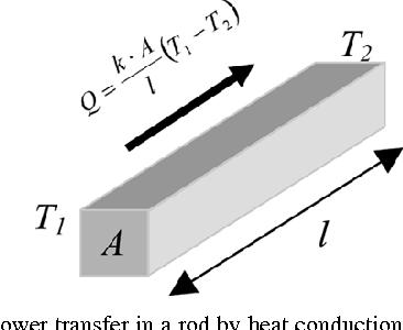 Fig. 21. Heat power transfer in a rod by heat conduction.