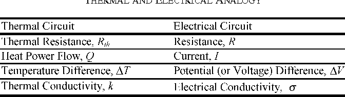 TABLE I THERMAL AND ELECTRICAL ANALOGY