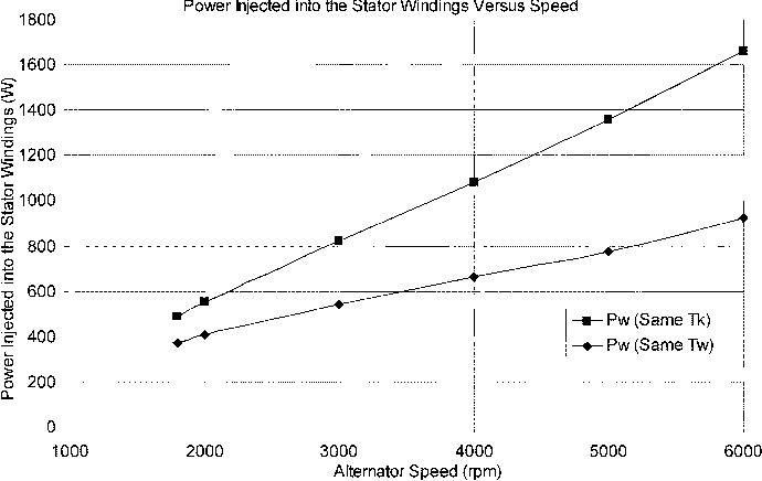 Fig. 22. Powers injected into the stator winding to set either the winding or the case temperature are the same as that when the alternator is operating at maximum output-power condition.