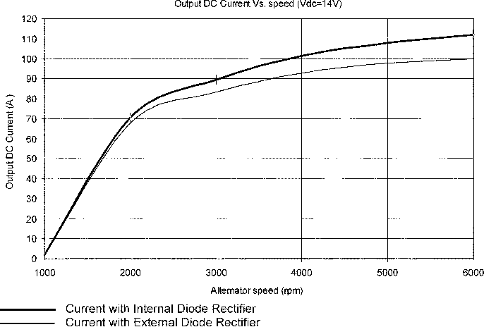 Fig. 7. Alternator output current versus alternator speed with 14 Vdc load condition and 3.6-A field current.